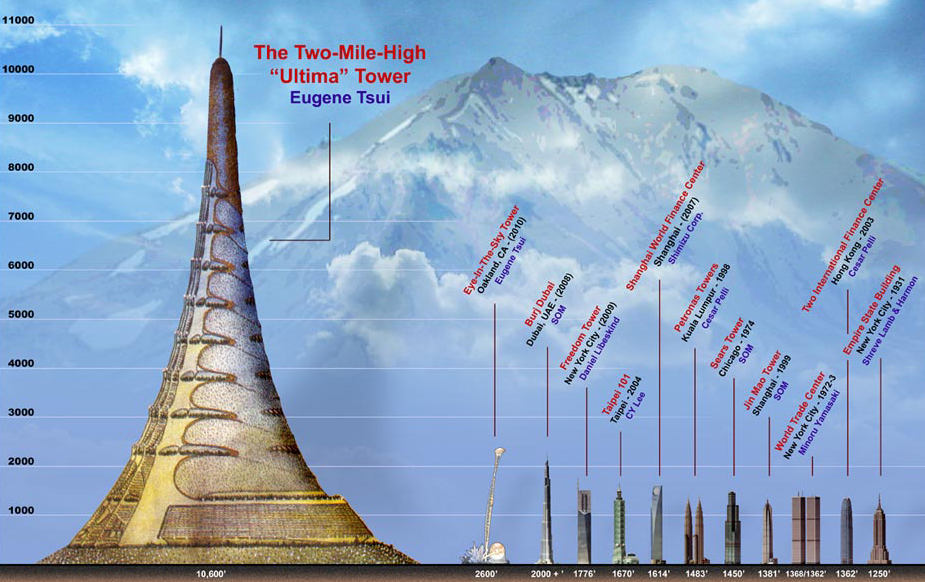"The ""Ultima"" Tower, Two-mile High Sky City"